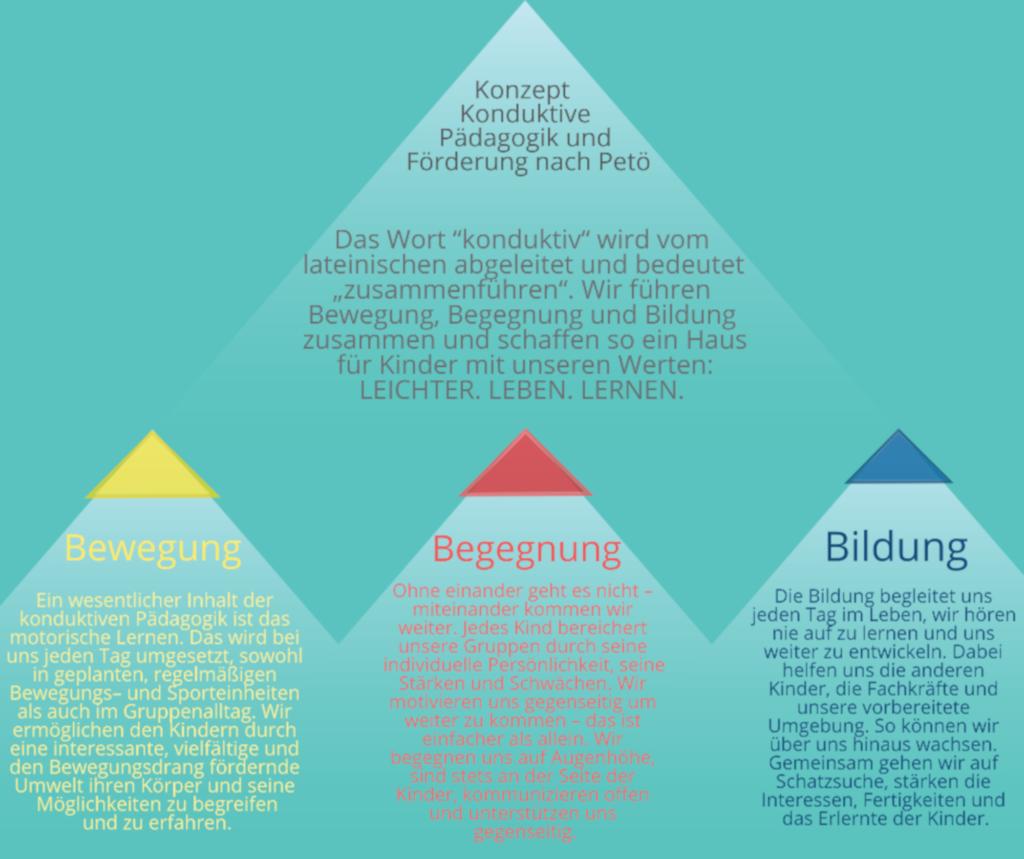 Blog Konduktive Pädagogik gesamt